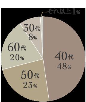 登録男性会員の48%を40代の男性が占めています。次いで50代の男性が23%、60代の男性が20%、30代の男性が8%いらっしゃいます。