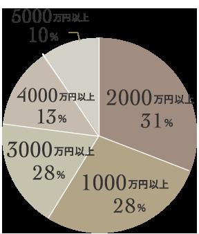 男性会員の気になる年収は2000万円を超えるかたが30%以上と一番多く、次いで3000万円以上の年収をお持ちの男性、1000万円を超える年収の男性が28%。5000万円を超える収入のある男性も多く登録されています。