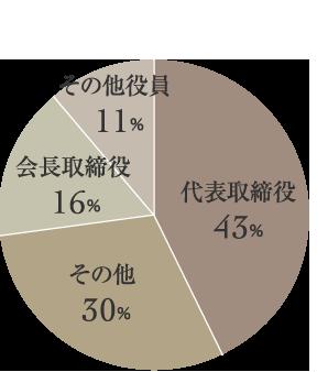 男性会員の肩書をデータで解説。肩書としては代表取締役の男性が最も多く、その他、会長、役員と大きな肩書を持つ男性が多く在籍している