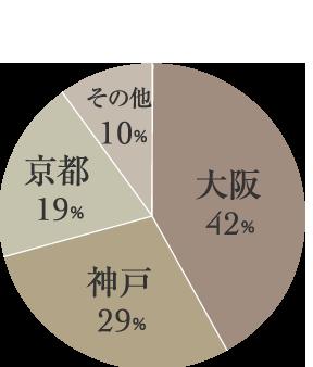 大阪グラミー倶楽部の男性会員は、大阪、神戸、京都、と関西を中心に居住、または活動拠点をおく男性が多く在籍している。