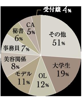 女性会員の職業は多岐に渡っており、大学生が19%、OLが12%、モデルが11%、美容関係が8%、事務員7%、秘書が6%、CAが5%、受付嬢が4%となっており、その他のご職業の女性も数多く登録されています。