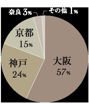 大阪にお住まいの女性が57%と最も多く、次いで神戸、京都にお住まいの女性、奈良県、その他、関西を中心に多くの女性会員様にご登録いただいております。