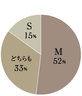 SMに関しては登録女性の約半数以上がMであるとおっしゃっています。