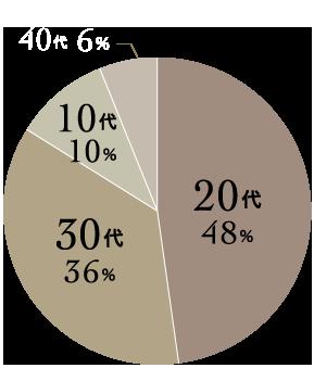 登録女性会員の48%を20代の女性が占めています。次いで30代の女性が36%、10代の女性が10%、40代の女性が6%いらっしゃいます。